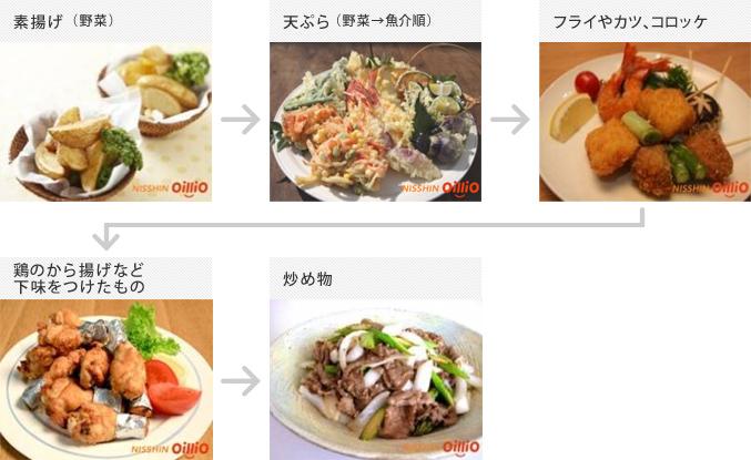 天ぷら用の油は何を使う? | 令和時代を紐解く料理 …